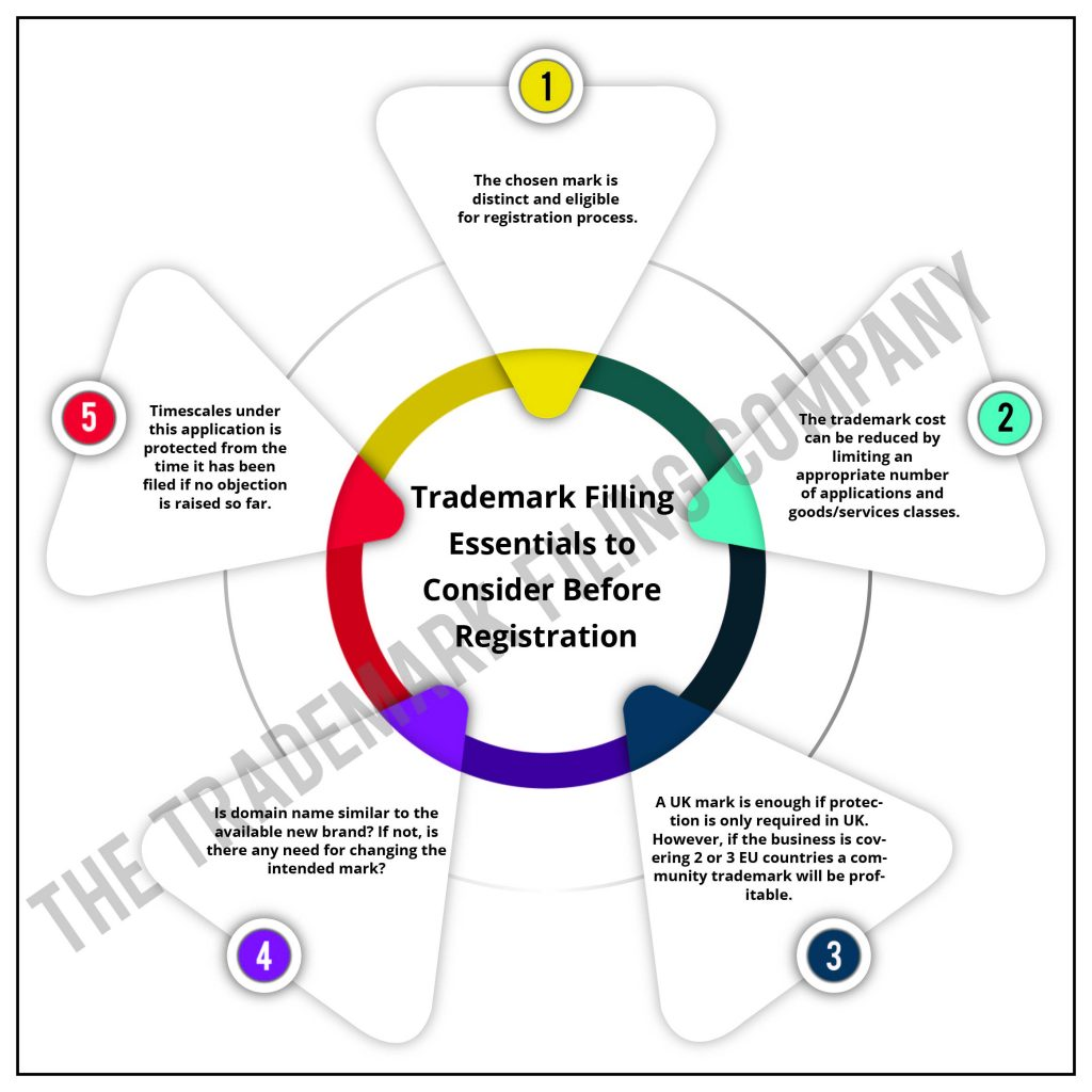 Trademark Filing Essentials