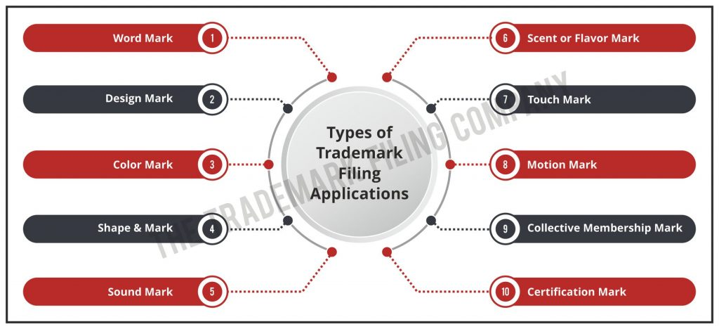 Types of Trademark Filing Applications
